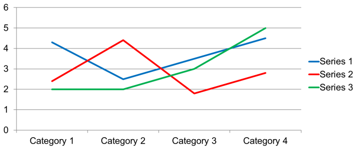 Line graph, 3 lines, one red, one blue, one green. Labeled to the side.