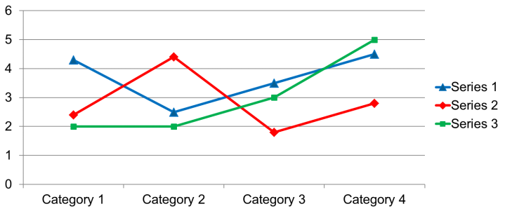 Line graph with 3 lines. One is blue with triangle markers, one red with diamond markers, one green with square markers.